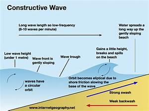 Constructive Waves