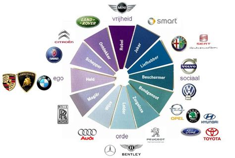 12 Archetypes In Car Brands