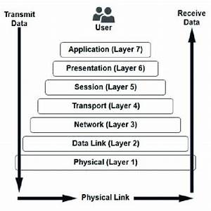 2  The Osi Model Layers  Image From Webopedia
