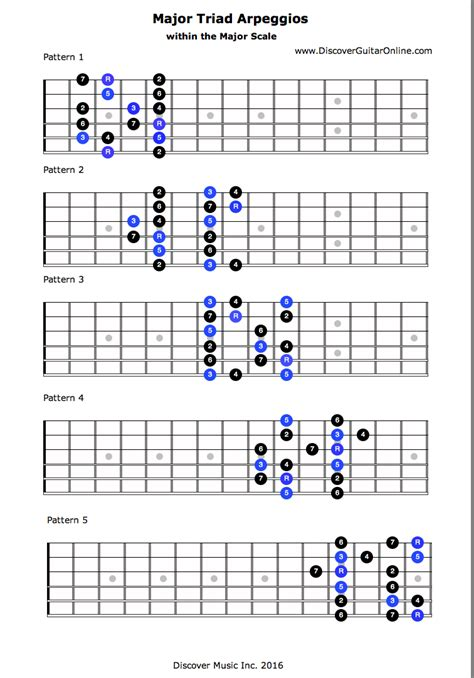 gallery major scale guitar patterns