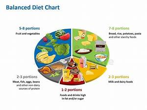 Balance Diet Chart To Ensure A Healthy Food Habit