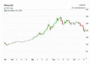 Has Bitcoin Come Of Age The Cobden Centre
