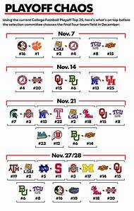 Why November schedule will bring chaos to college football