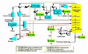 Gas Processing Diagram : 22 Wiring Diagram Images - Wiring ...