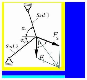Fehlende Winkel Berechnen : kr fte seilkr fte und resultierende berechnen mathelounge ~ Themetempest.com Abrechnung