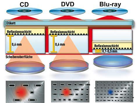 Bluray Alles über Die Technik, Geräte Und Die Filme