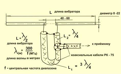 Принцип изготовления FM антенны для радио своими руками