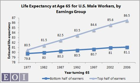 average lifespan of a the social security retirement age who s really living longer economic opportunity institute