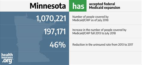 minnesota   acas medicaid expansion eligibility