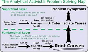 Root Cause  Concept  Definition
