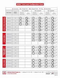 Hubbell Nema Twist Lock Chart