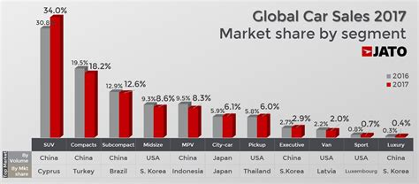 global car sales      due  soaring demand