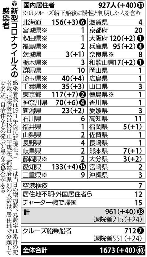 今日 の 大阪 コロナ ウイルス 感染 者 数