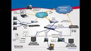 Understanding The Place Of Ip Telephony In The Network