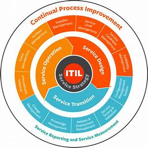 Itil  The Beginner U0026 39 S Guide To Processes  U0026 Best Practices
