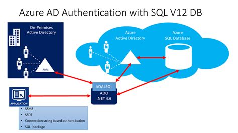 azure express route azure active directory auth azure sql overview