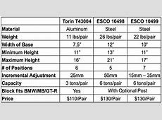 ESCO 10498 and ESCO 10499 Jack Stands for BMW, MINI, MB