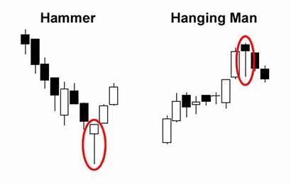 Hammer Hanging Patterns Pattern Bearish Single Bullish