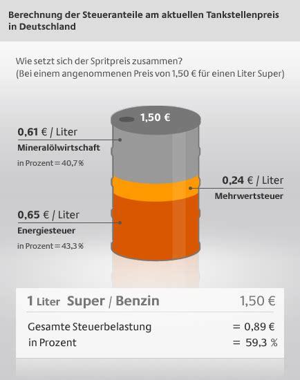 Wie Setzt Sich Die Grundsteuer Zusammen by Die Mineral 246 Lsteuer Und Wie Ensteht Der Spritpreis