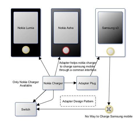 Java Decorator Pattern Real World Exle by How To Implement Adapter Design Pattern In Java With A
