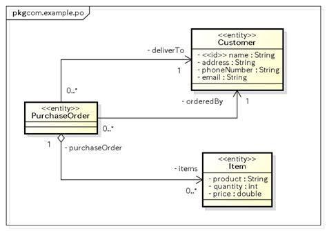 jpa code generation tutorial astah info
