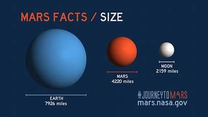 Mars Facts Nasa Earth Planet Moons Ocean