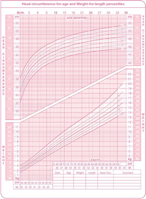 Growth Percentile Chart Real Fitness