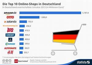 Online Handel Aufbauen : umsatz der top 10 der deutschen online shops ~ Watch28wear.com Haus und Dekorationen