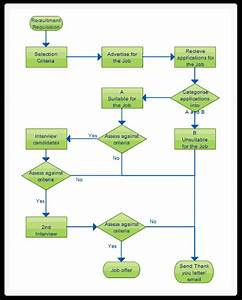 How To Make Flow Chart Example