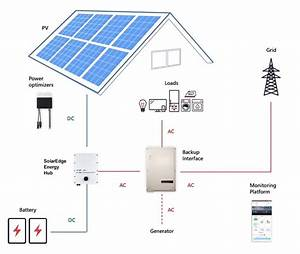 Solaredge Energy Hub Keeps Your Home Going During A Power