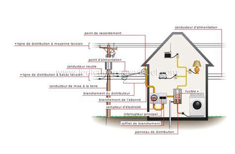 branchement electrique d une le maison gt 233 lectricit 233 gt branchement au r 233 seau image dictionnaire visuel