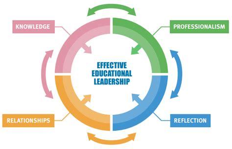 understanding  exploring educational leadership
