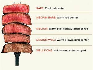 A Handy Guide To Steak Temperature And Doneness   Coolguides