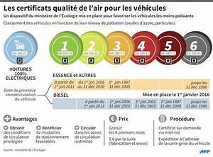 Certificat Qualité De L Air : 5 choses savoir sur les vignettes antipollution obligatoires paris up le mag ~ Medecine-chirurgie-esthetiques.com Avis de Voitures