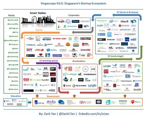 singapores startup ecosystem   infographic