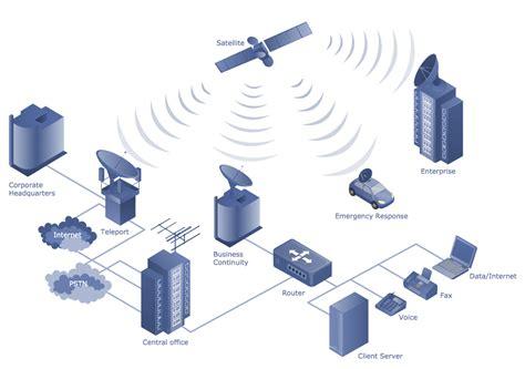 telecommunication network diagrams solution conceptdrawcom