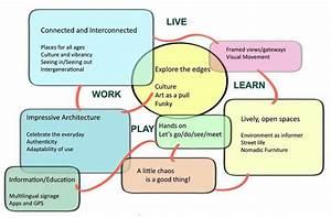 A World Class University  Community Conceptual Mind Map