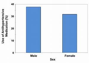 Cholesterol Chart For Males Summarizing Data