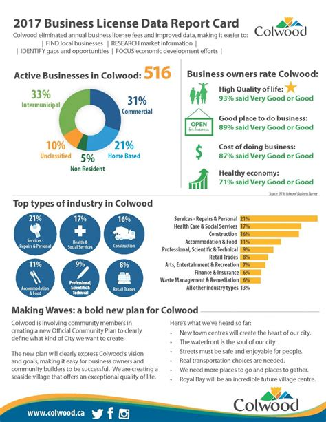company report card template colwood business report card the city of colwood