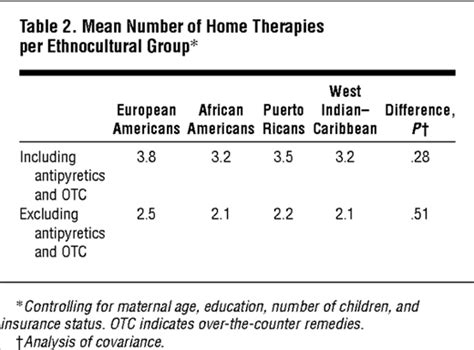 Home-based Therapies For The Common Cold Among European