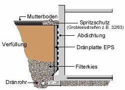 Spritzschutz Ums Haus Wie Tief : drainagerohr verf llung und co drainagemethoden am und unter dem haus garten pinterest ~ Eleganceandgraceweddings.com Haus und Dekorationen