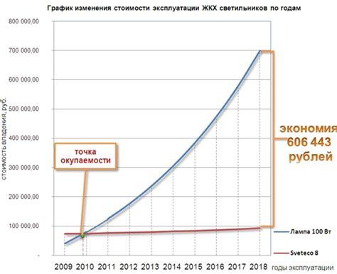 Расчет экономического эффекта от внедрения системы автоматизации. antegra consulting