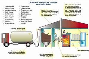 Chaudiere Bois Et Granulés : consommation chaudiere granule bois energies naturels ~ Premium-room.com Idées de Décoration