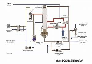 Zero Liquid Discharge Water Treatment Plan For Florida
