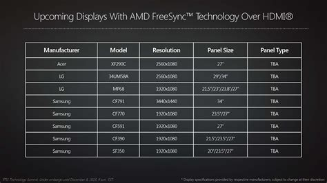 Amd Talks Freesync In 2016, Displayport 1.3, Hdmi 2.0a