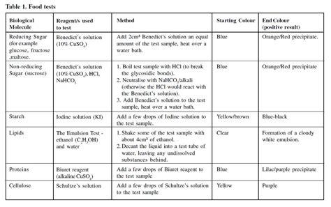 bloggingbiochemistry