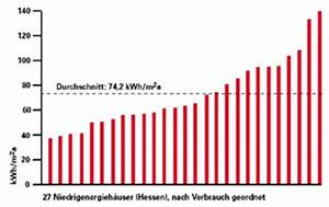 Gasverbrauch Pro Jahr : ikz haustechnik ~ Lizthompson.info Haus und Dekorationen