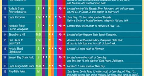 tide tables yachats oregon chart showing popular tidepooling location also available
