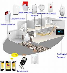 House Alarm System Wiring Diagram