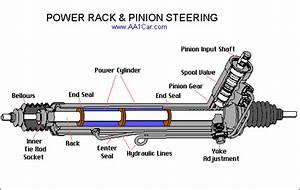 Shivy  Steering Rack And Power Steering Pump